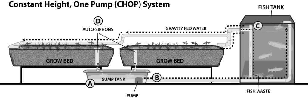 CH62CHOPSystem