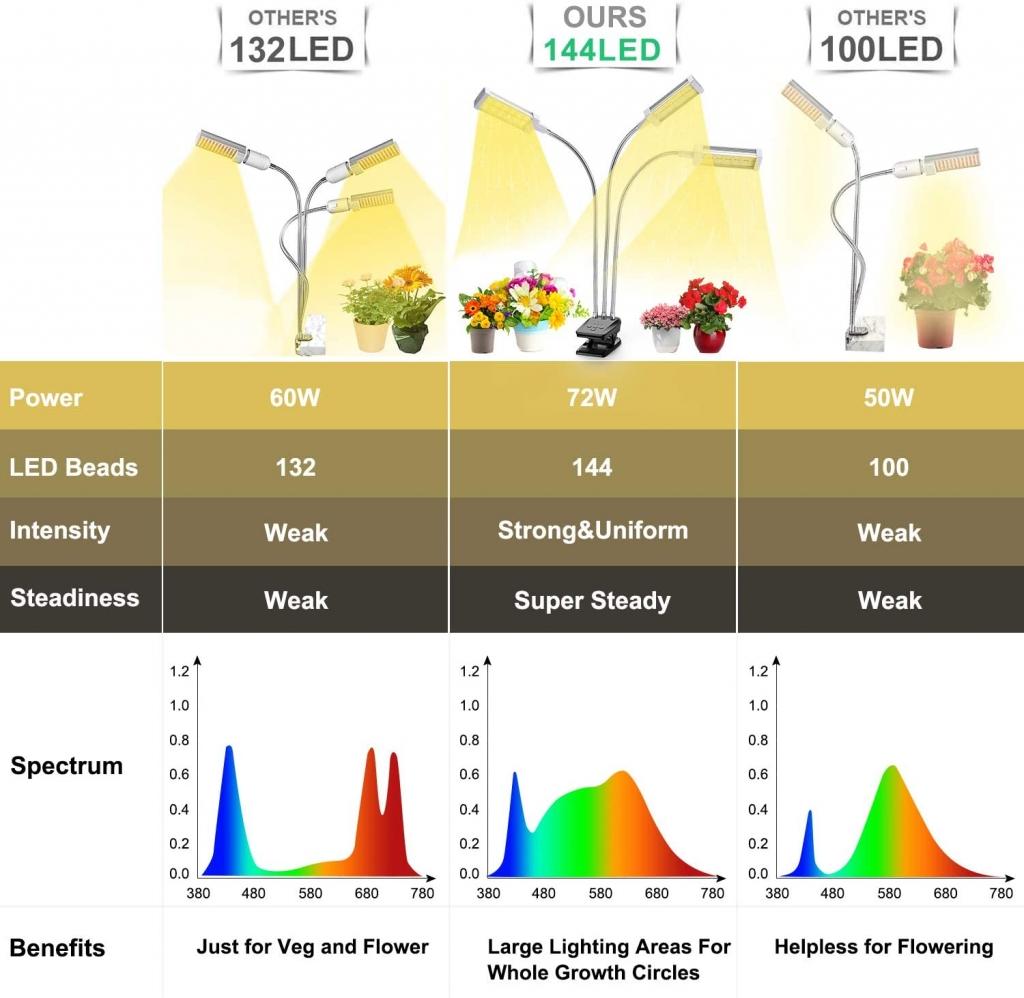 Vogek LED Full Spectrum5